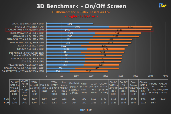 gfxbench-t-rex-results
