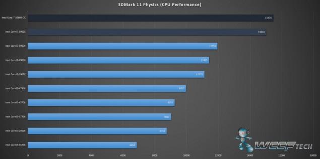 Gigabyte X99 UD7 WiFi_Core i7-5960X_3DMark 11 CPU