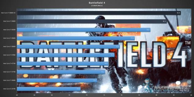 Gigabyte X99 UD7 WiFi_Core i7-5960X_Battlefield 4