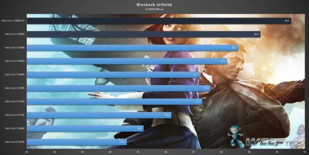 Gigabyte X99 UD7 WiFi_Core i7-5960X_Bioshock Infinite