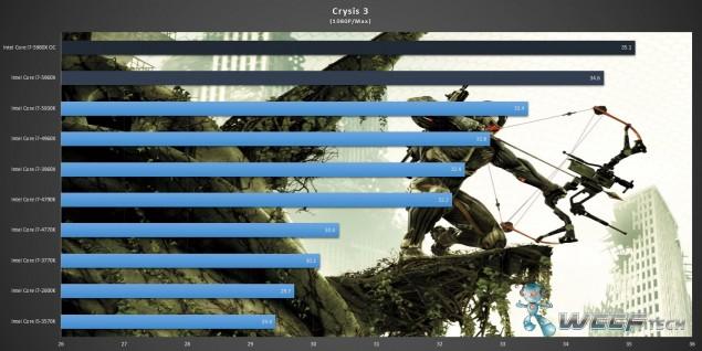 Gigabyte X99 UD7 WiFi_Core i7-5960X_Crysis 3