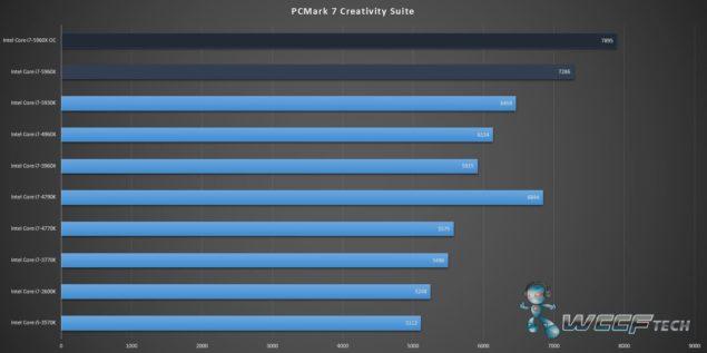 Gigabyte X99 UD7 WiFi_Core i7-5960X_PCMark 7 Creative