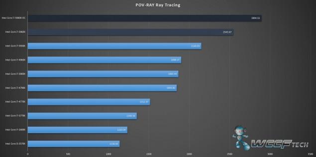 Gigabyte X99 UD7 WiFi_Core i7-5960X_POV Ray