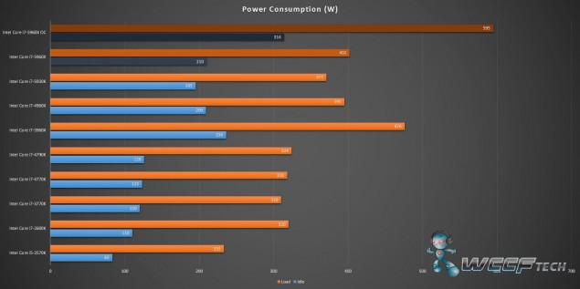 Gigabyte X99 UD7 WiFi_Core i7-5960X_Power Consumption