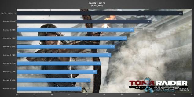 Gigabyte X99 UD7 WiFi_Core i7-5960X_Tomb Raider
