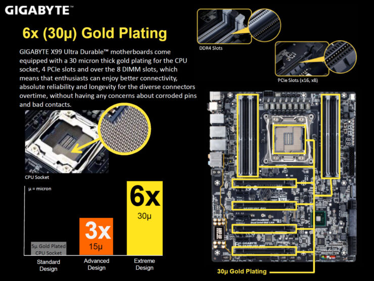 gigabyte-x99-ud7-wifi_gold-plated-socket