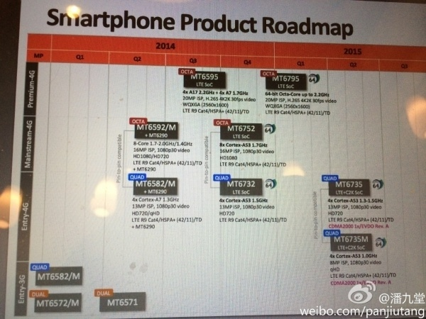 MediaTeks-roadmap-for-2015