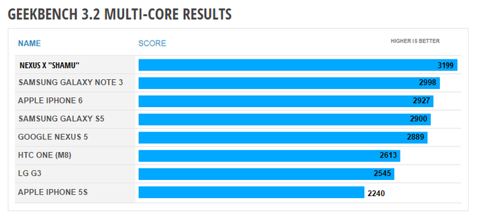 Nexus-X-benchmark-Geekbench-3-02