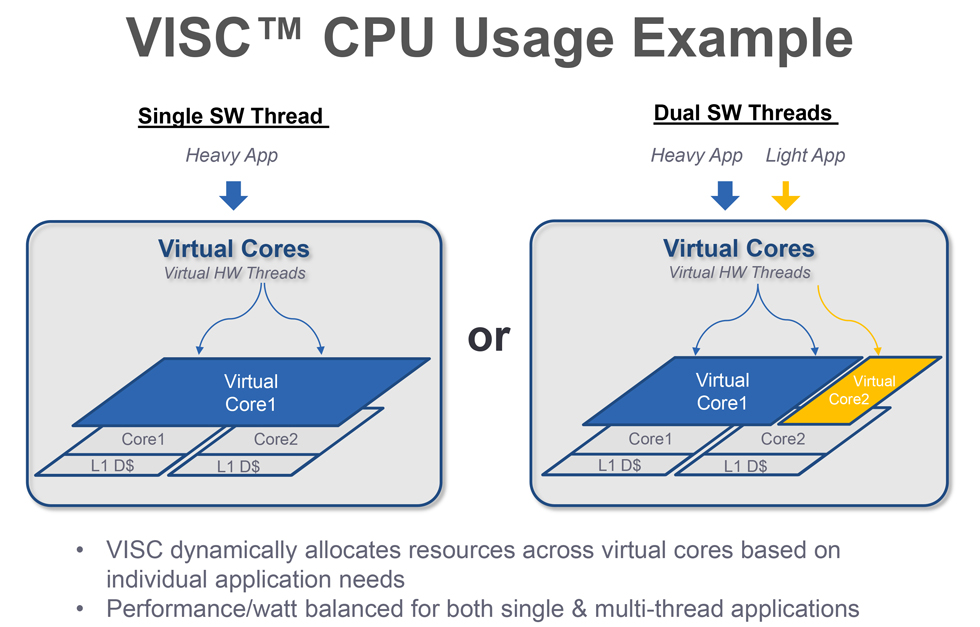 VISC Virtual Core