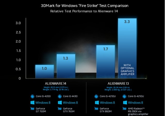 alienware-amplifier-benchmarks