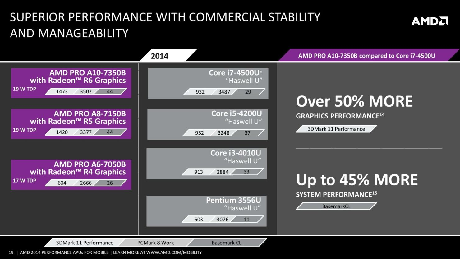 amd2014performancemobileapus-140528183404-phpapp02-page-019