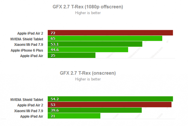 GFX T-Rex 2.7 Onscreen and Offscreen