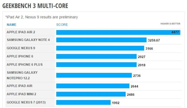 ipad air 2 benchmark tri core cyclone