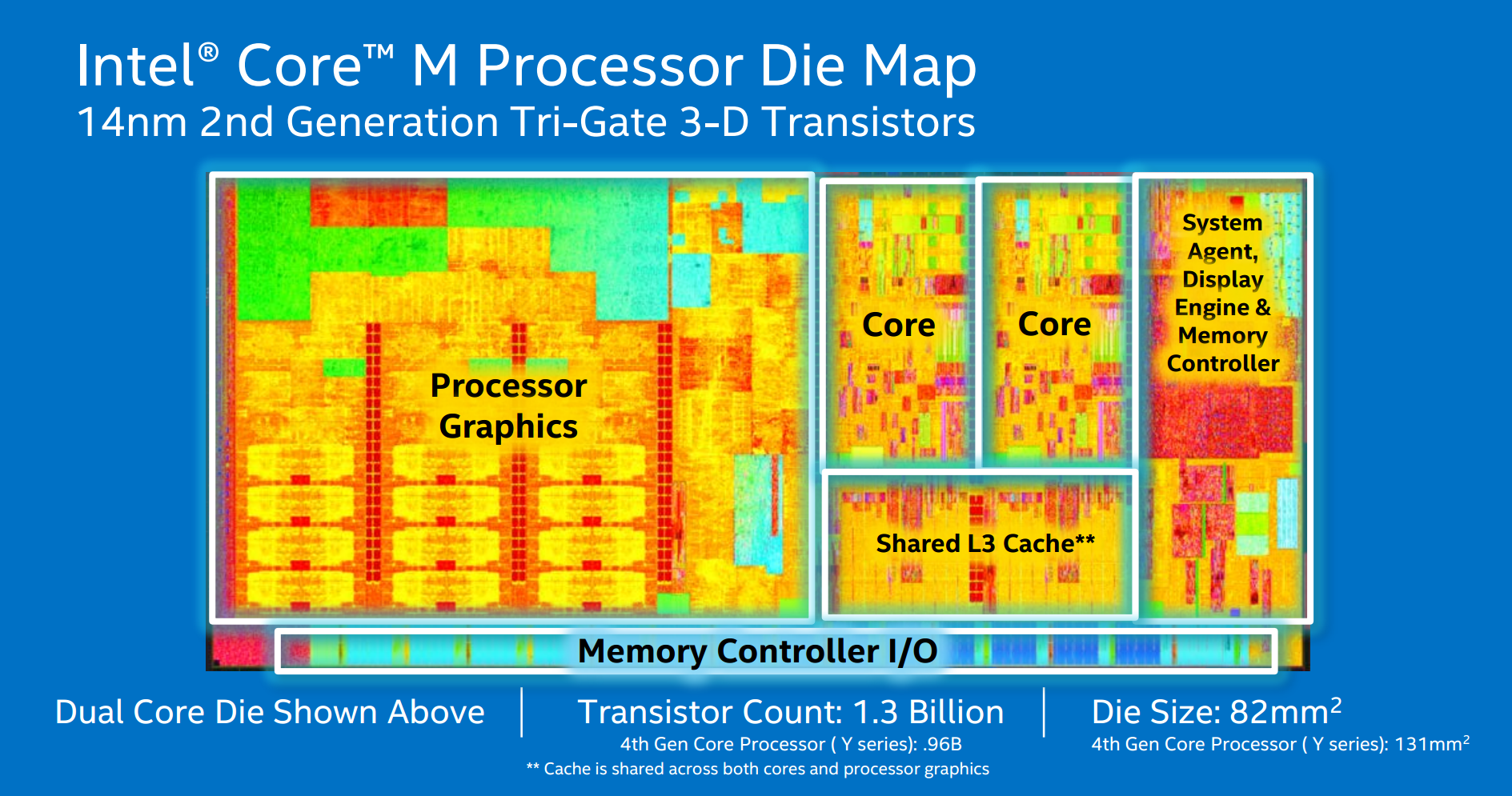Intel Broadwell Core M Die