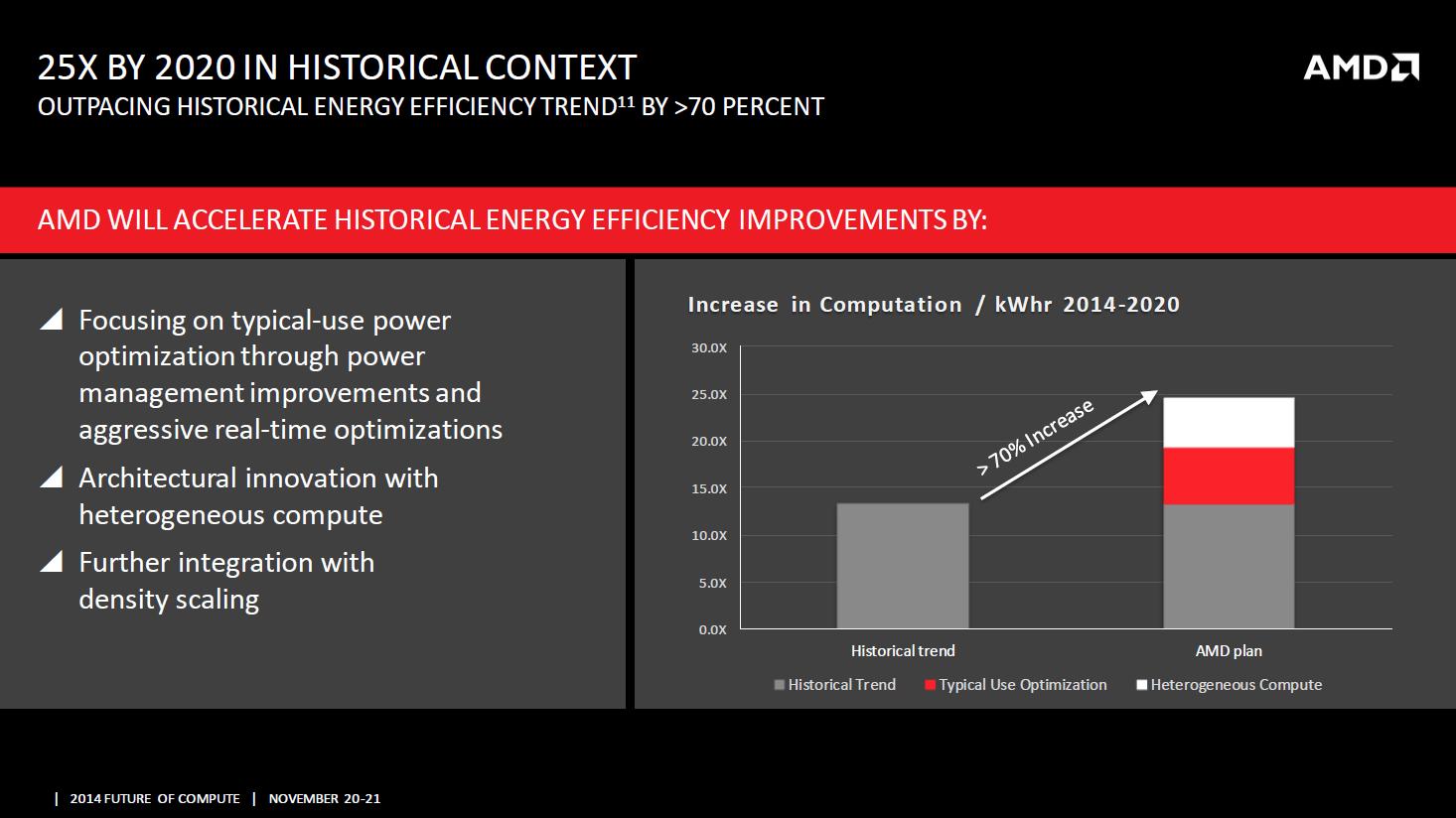 25-times-2020-energy-amd