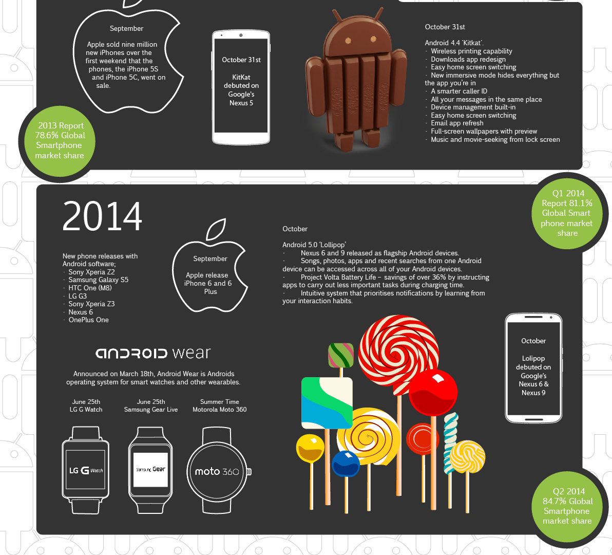 the history of android operating system