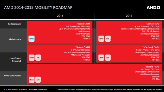 AMD Carrizo APU Roadmap