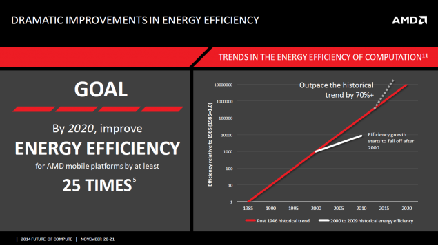 AMD Energy Efficiency Improvement