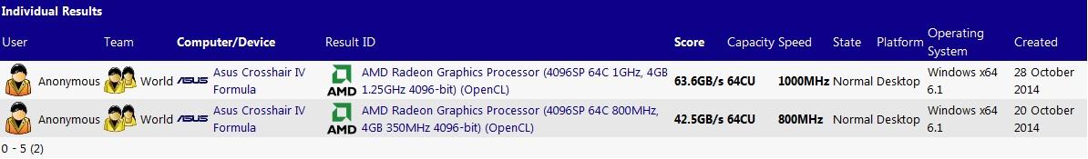 AMD Fiji XT R9 390X SiSoft Sandra Listing