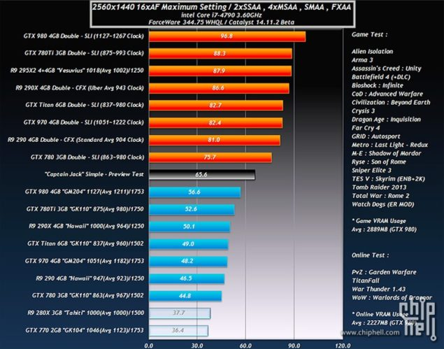 AMD Radeon R9 390X Performance Numbers