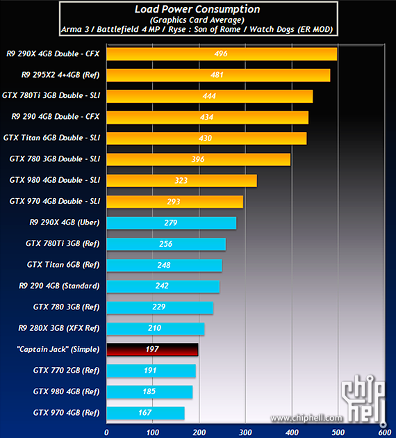 AMD Radeon R9 390X Power Consumption