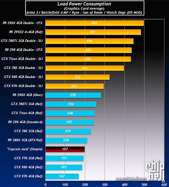 AMD Radeon R9 390X Power Consumption