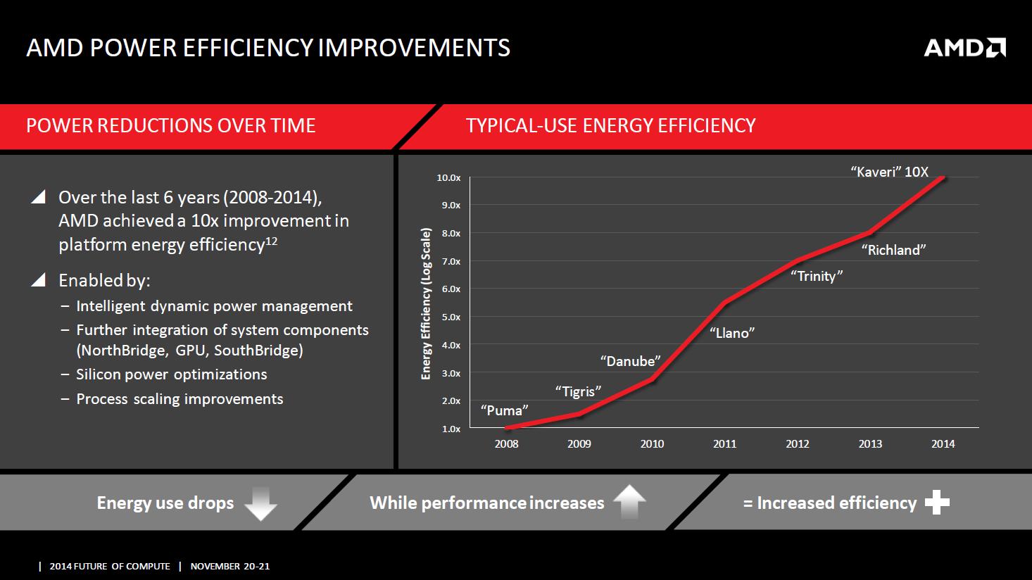 apu-power-efficiency-increase