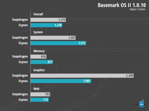 Basemark-OS-II