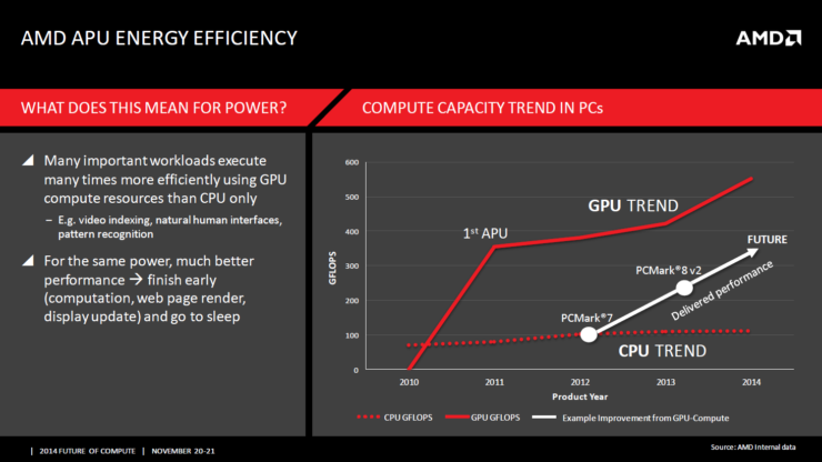 gpu-cpu-amd-power-efficiency