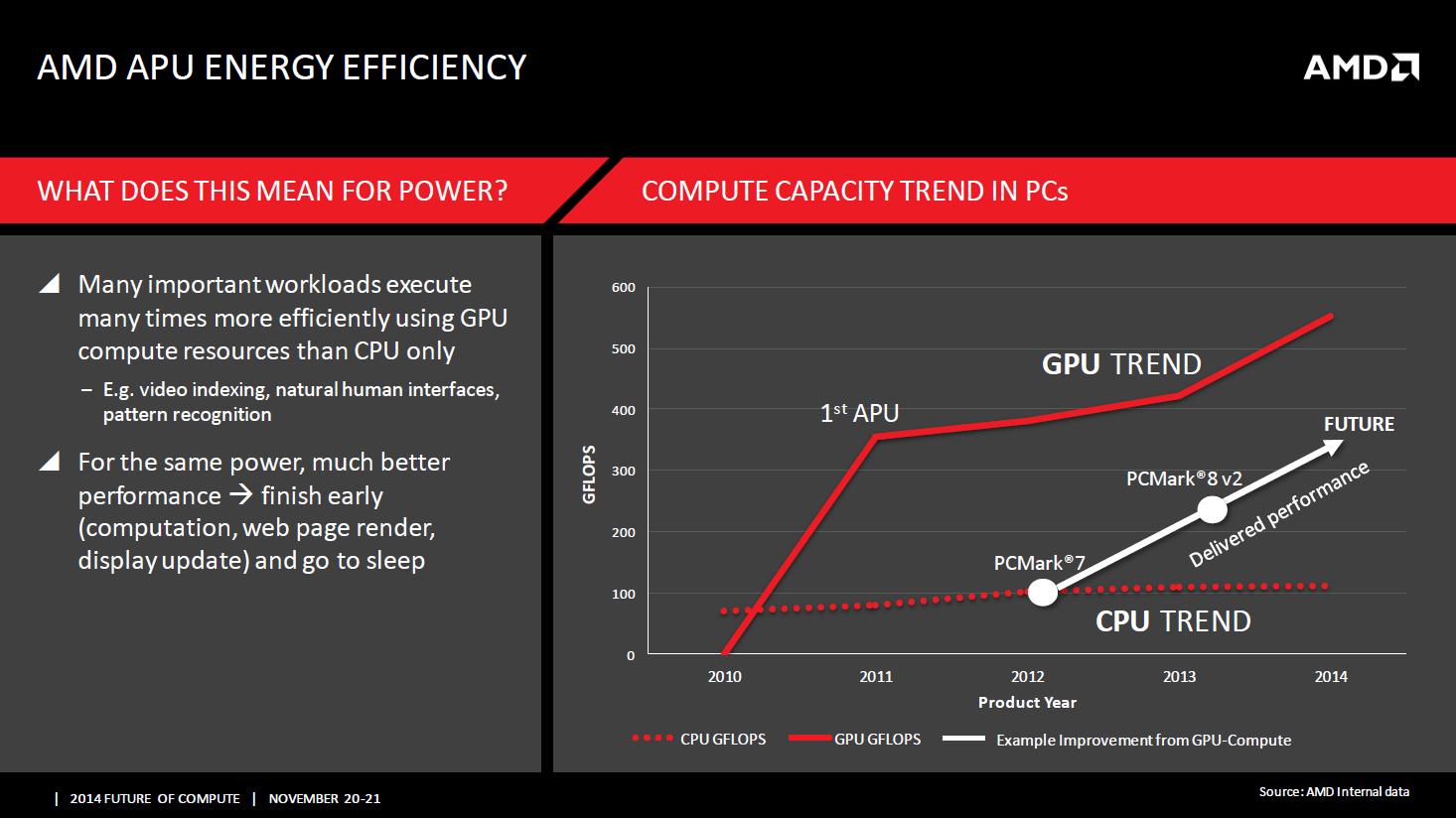 gpu-cpu-amd-power-efficiency