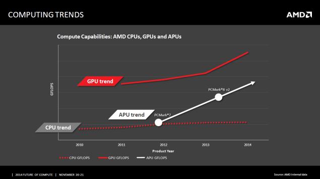 HSA GPU Comparison
