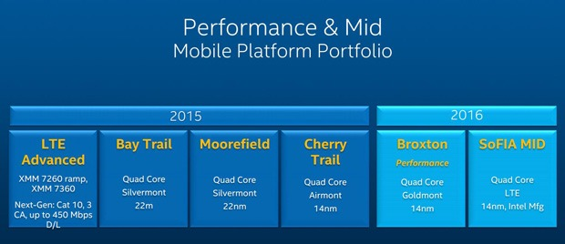 Intel Mobile Performance Mid