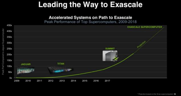 NVIDIA Exascale Roadmap