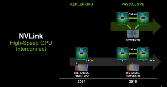 NVIDIA Pascal GPU NVLINK