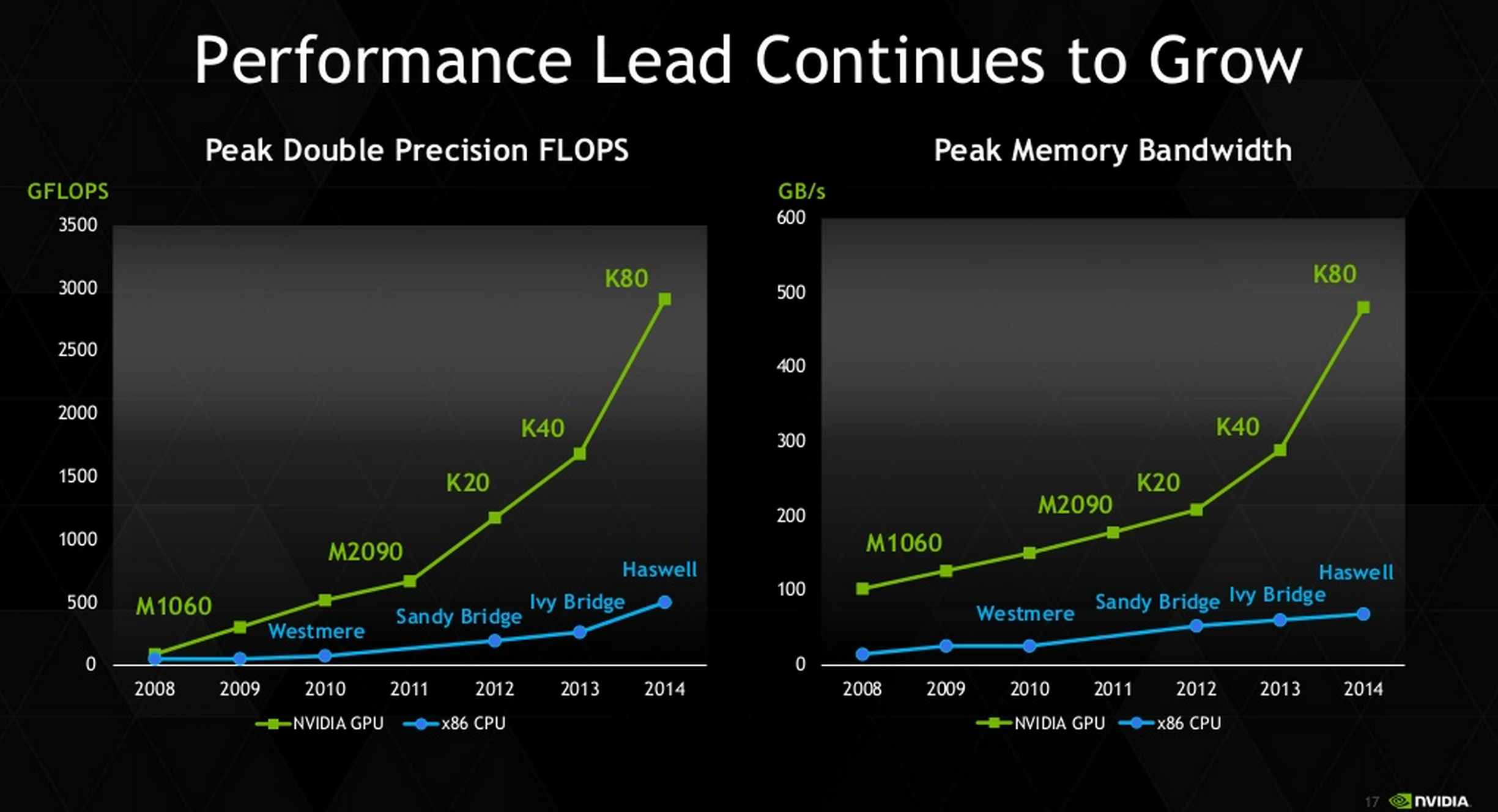 Nvidia Introduces Tesla K80 With Two Gk210 Gpus World S