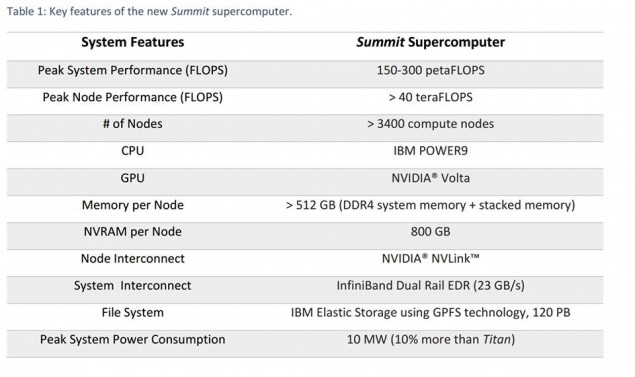 NVIDIA Volta Summit Super Computer