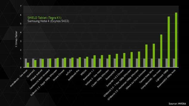 Nvidia Samsung Exynos Tegra K1 Benchmarks