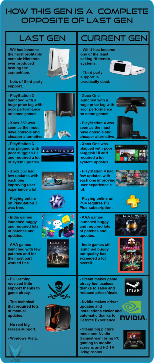 PS4 Xbox One Chart