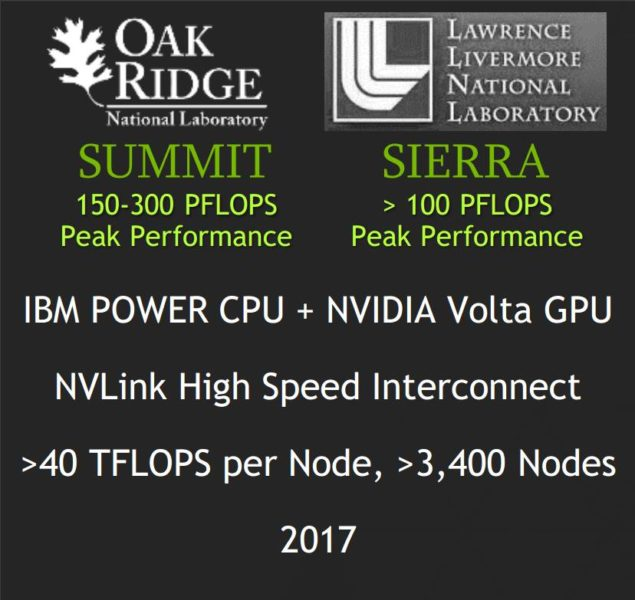 NVIDIA Volta will be featured inside two (100+ PFLOPs) supercomputers.