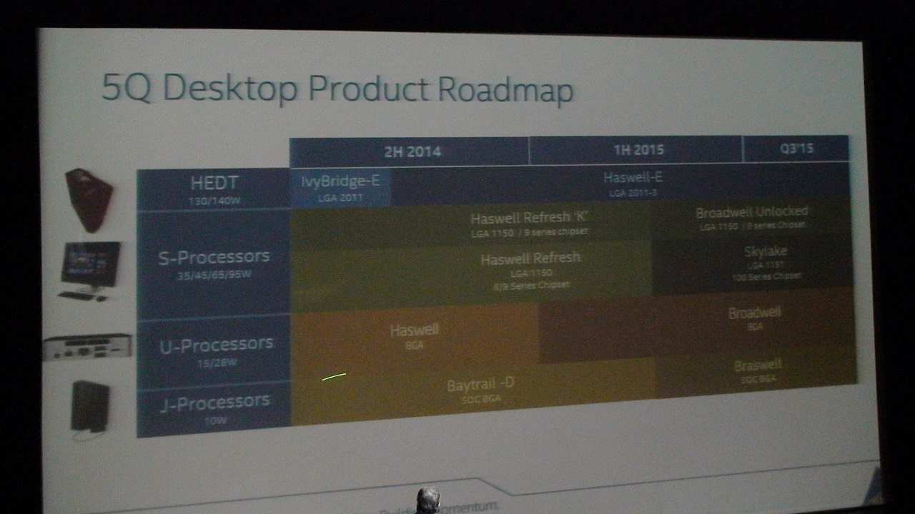 Intel desktop  Skylake Broadwell roadmap 2015