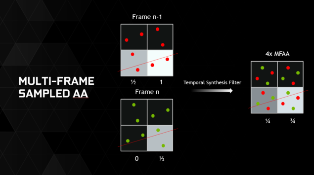 multi-frame-sampled-anti-aliasing-temporal-synthesis-filter