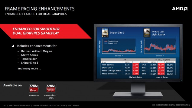 AMD Catalyst Omega Driver 14.50_Frame Pacing Enhancements