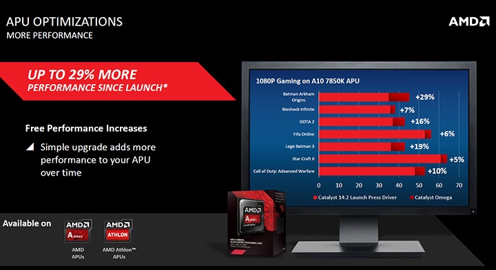 amd-catalyst-omega-driver_apu-performance