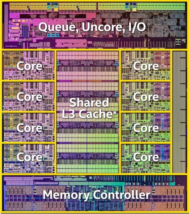 Haswell-Labeled