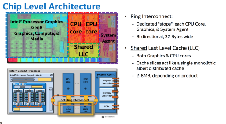 intel-boradwell-chip-level-architecture-2