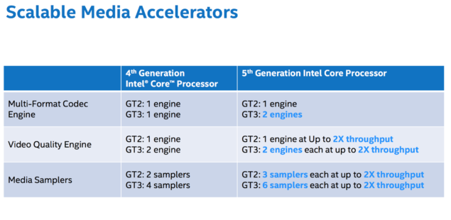 Intel-Broadwell-GPU-Media-Accelerators
