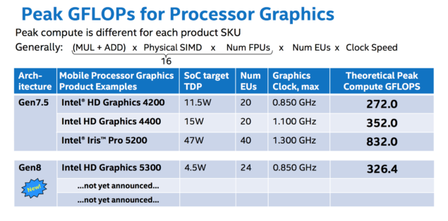 Intel-Broadwell-GPU-Performance