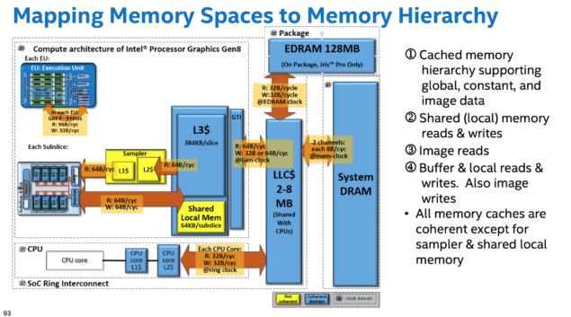 Intel-Broadwell-GPU-eDRAM-Cache-128mb