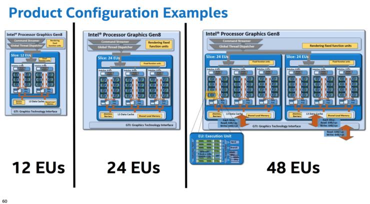intel-broadwell-graphics-configurations-2