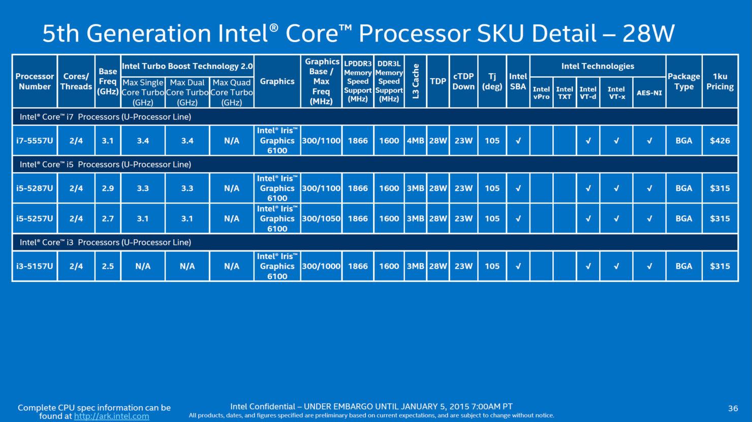 intel-broadwell-u_28w-core-i7-core-i5-core-i3-skus-2